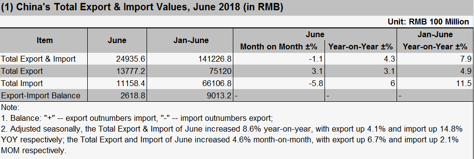 China's Total Export & Import Values, June 2018 (in RMB)